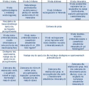 tabela napojów